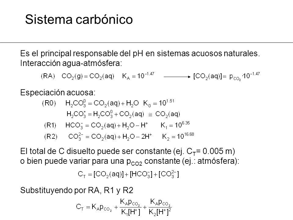 Sistema carbónico Es el principal responsable del pH en sistemas acuosos naturales. Interacción agua-atmósfera: Especiación acuosa: El total de C disu