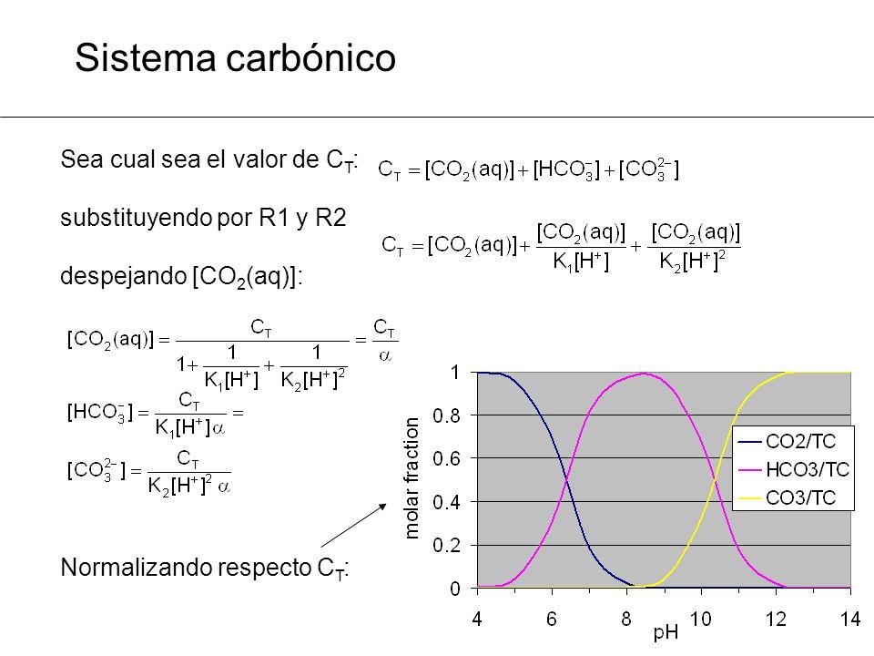 Sistema carbónico Sea cual sea el valor de C T : substituyendo por R1 y R2 despejando [CO 2 (aq)]: Normalizando respecto C T :