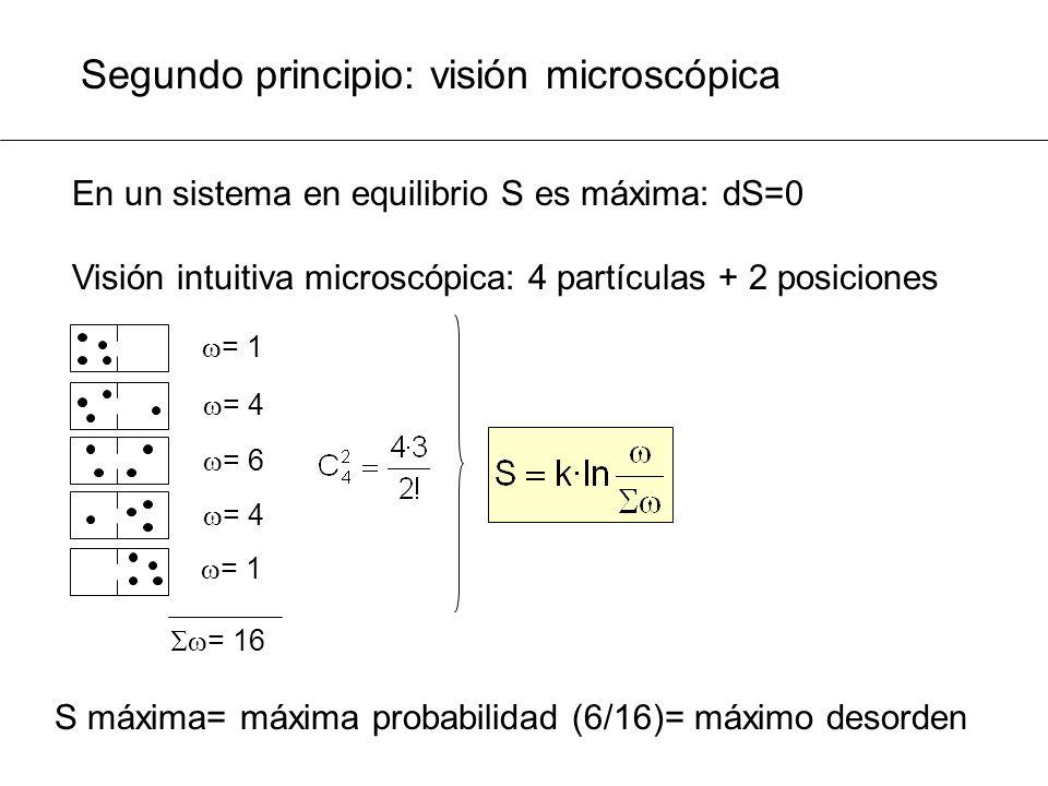Segundo principio: visión microscópica En un sistema en equilibrio S es máxima: dS=0 Visión intuitiva microscópica: 4 partículas + 2 posiciones = 4 =