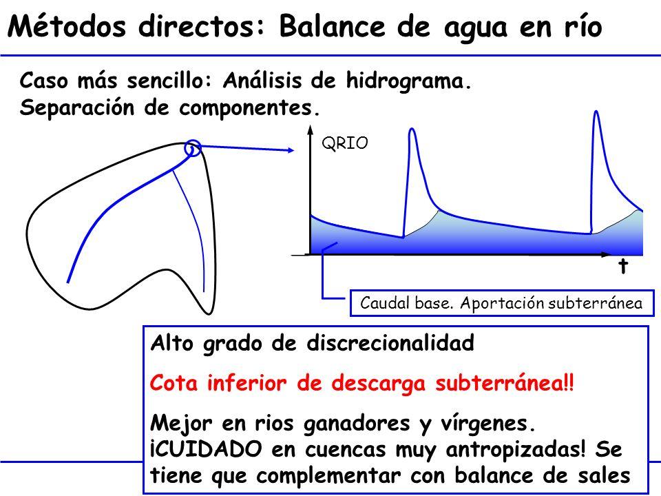 11 t Métodos directos: Balance de agua en río QRIO Caso más sencillo: Análisis de hidrograma. Separación de componentes. Alto grado de discrecionalida