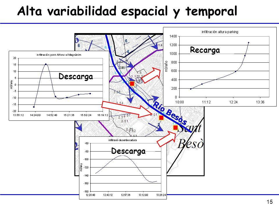 15 Alta variabilidad espacial y temporal Descarga Recarga