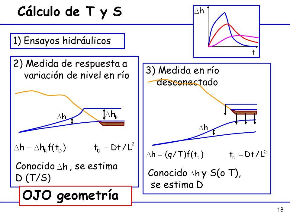 18 2) Medida de respuesta a variación de nivel en río Cálculo de T y S 1) Ensayos hidráulicos t Conocido, se estima D (T/S) 3) Medida en río desconect