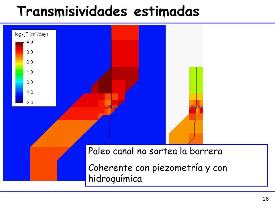26 Transmisividades estimadas 200 m log 10 T (m 2 /day) - 4.0 - 3.0 - 2.0 - 1.0 - 0.0 - -1.0 - -2.0 Paleo canal no sortea la barrera Coherente con pie