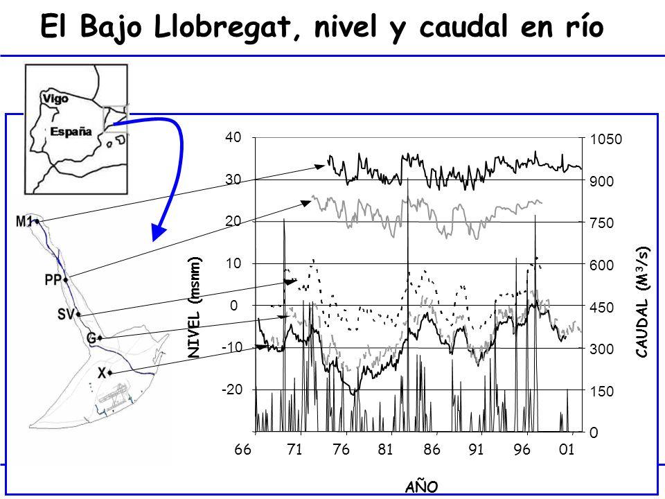 27 El Bajo Llobregat, nivel y caudal en río -20 -10 0 10 20 30 40 6671768186919601 AÑO NIVEL (msnm) 0 150 300 450 600 750 900 1050 CAUDAL (M 3 /s)