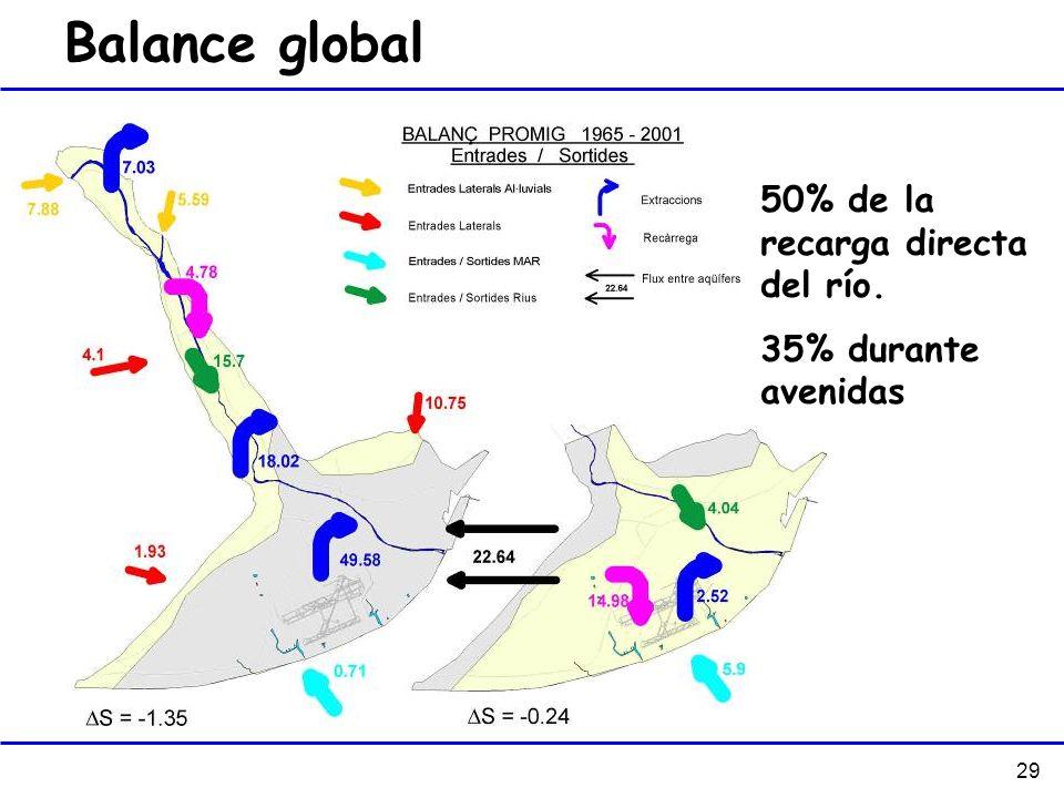 29 Balance global 50% de la recarga directa del río. 35% durante avenidas