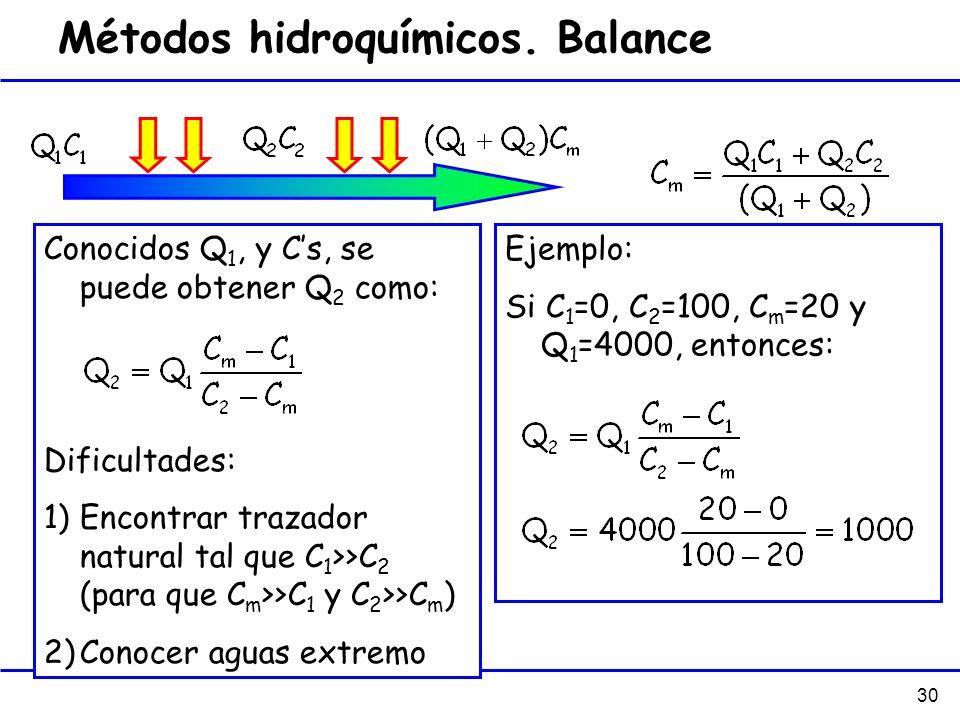 30 Ejemplo: Si C 1 =0, C 2 =100, C m =20 y Q 1 =4000, entonces: Conocidos Q 1, y Cs, se puede obtener Q 2 como: Dificultades: 1)Encontrar trazador nat