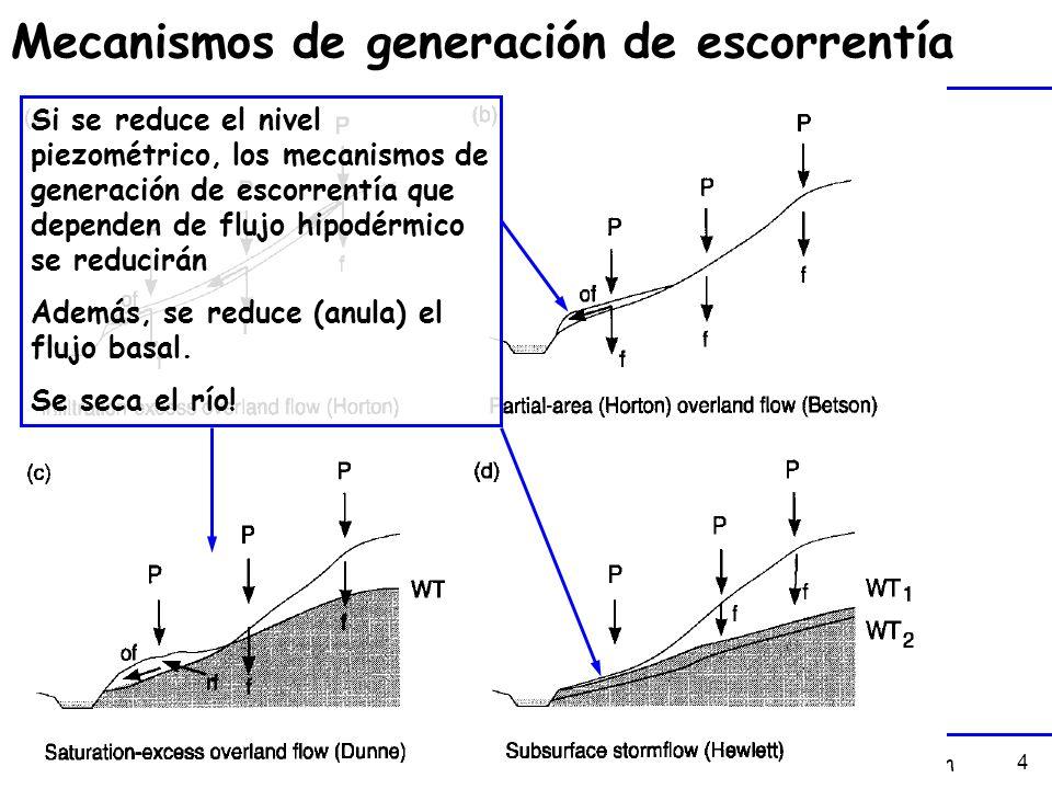 4 Mecanismos de generación de escorrentía Si se reduce el nivel piezométrico, los mecanismos de generación de escorrentía que dependen de flujo hipodé