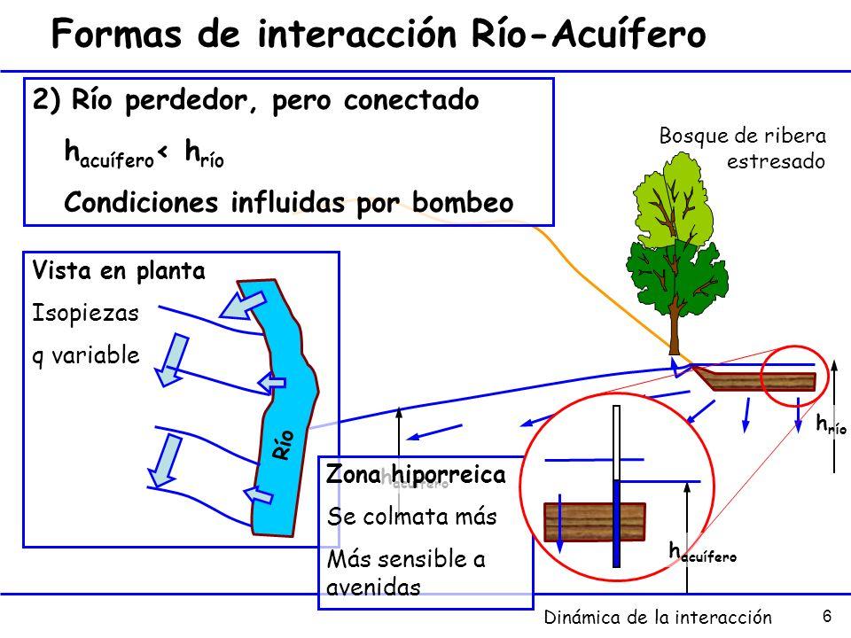 6 Formas de interacción Río-Acuífero Vista en planta Isopiezas q variable Río 2) Río perdedor, pero conectado h acuífero < h río Condiciones influidas