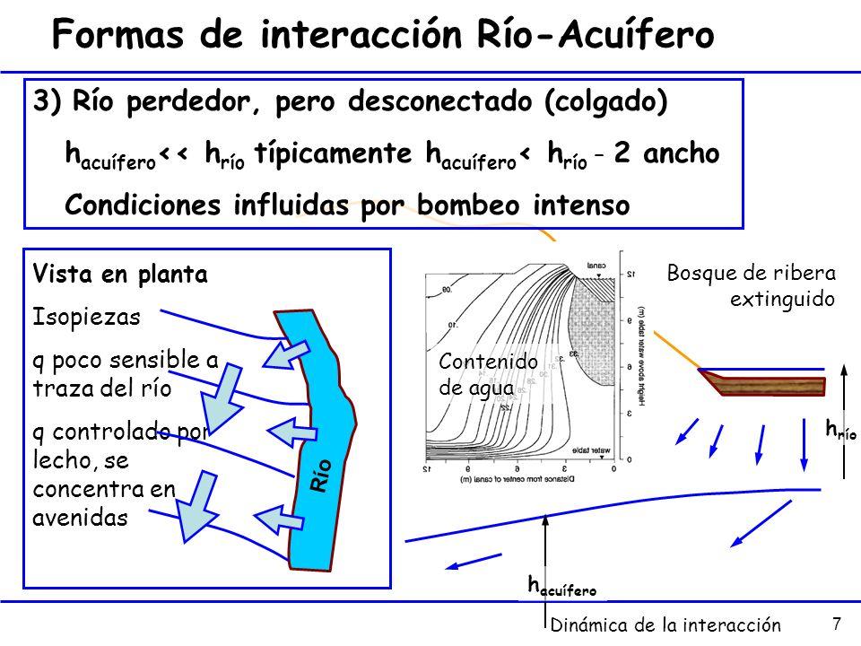 7 Formas de interacción Río-Acuífero 3) Río perdedor, pero desconectado (colgado) h acuífero << h río típicamente h acuífero < h río – 2 ancho Condici