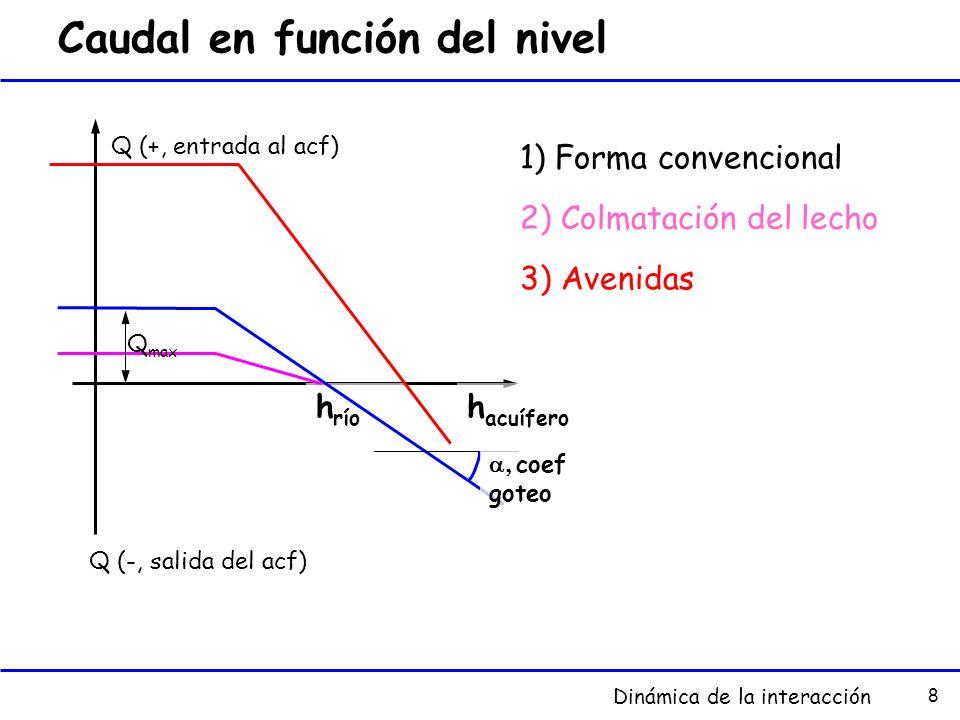 8 Caudal en función del nivel h acuífero h río Q (+, entrada al acf) Q (-, salida del acf) coef goteo 1) Forma convencional 2) Colmatación del lecho 3