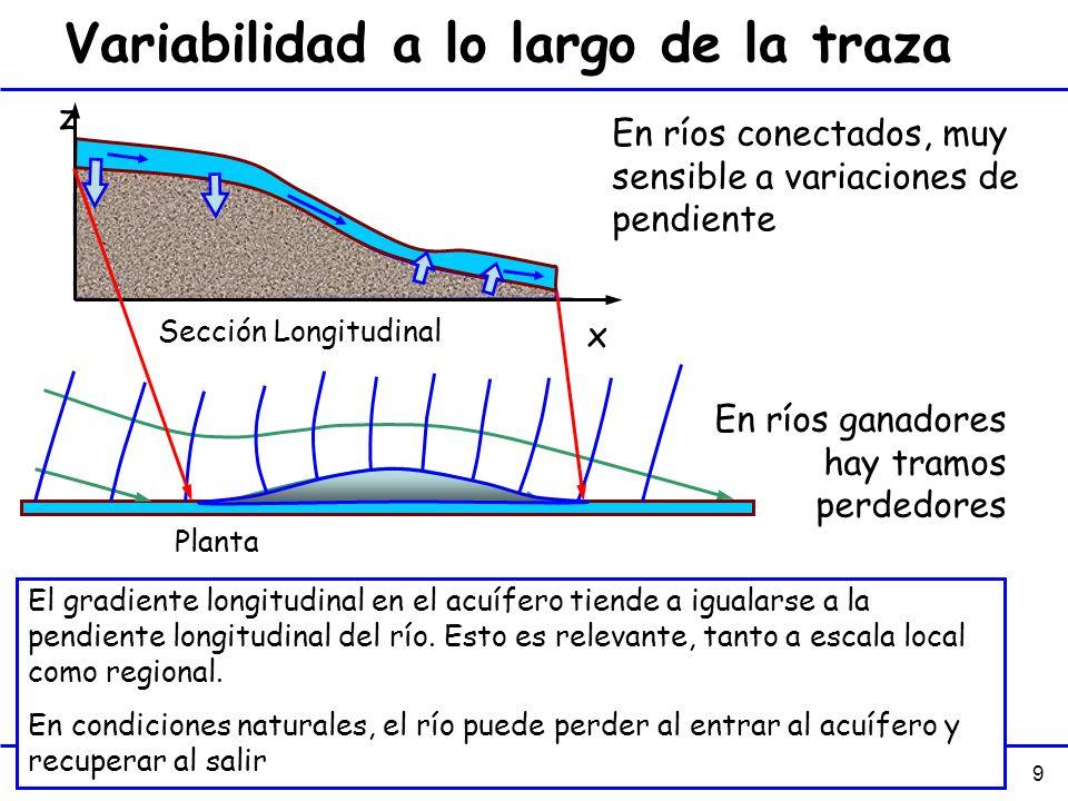 9 Variabilidad a lo largo de la traza En ríos conectados, muy sensible a variaciones de pendiente x z En ríos ganadores hay tramos perdedores Sección