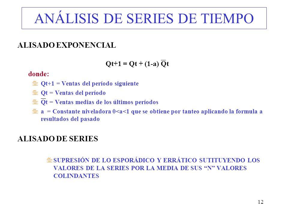 12 ANÁLISIS DE SERIES DE TIEMPO ALISADO EXPONENCIAL Qt+1 = Qt + (1-a) Qt donde: 7Qt+1 = Ventas del período siguiente 7Qt = Ventas del período 7Qt = Ve
