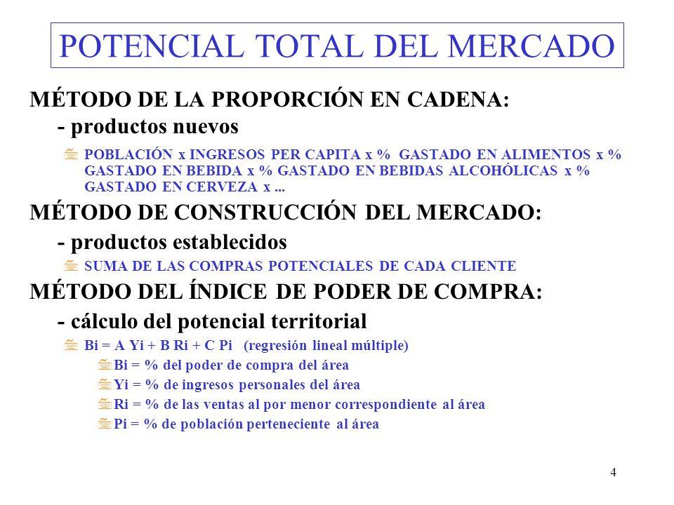 4 POTENCIAL TOTAL DEL MERCADO MÉTODO DE LA PROPORCIÓN EN CADENA: - productos nuevos 7POBLACIÓN x INGRESOS PER CAPITA x % GASTADO EN ALIMENTOS x % GAST