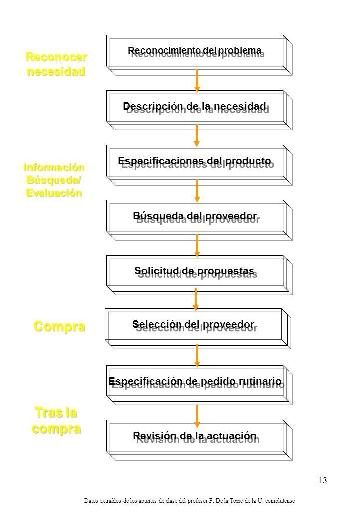 12 Factores organizacionales Ascenso de los departamentos de compra Trabajos con multiples funciones Compras centralizadas Adquisiciones descentraliza