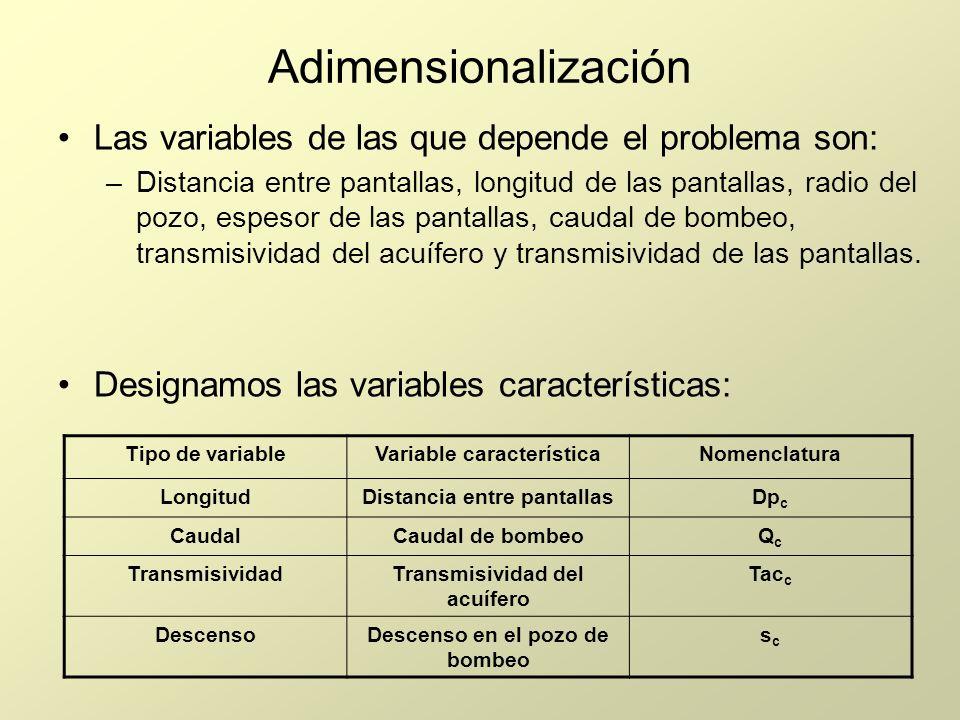 Adimensionalización Las variables de las que depende el problema son: –Distancia entre pantallas, longitud de las pantallas, radio del pozo, espesor d
