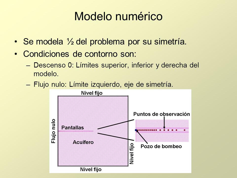 Modelo numérico Se modela ½ del problema por su simetría. Condiciones de contorno son: –Descenso 0: Límites superior, inferior y derecha del modelo. –