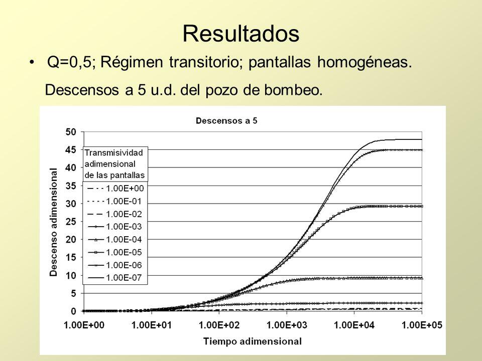 Resultados Q=0,5; Régimen transitorio; pantallas homogéneas. Descensos a 5 u.d. del pozo de bombeo.