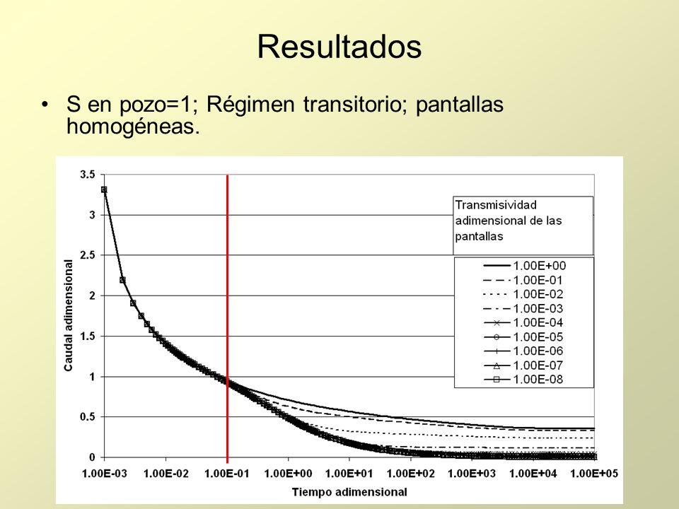 Resultados S en pozo=1; Régimen transitorio; pantallas homogéneas.