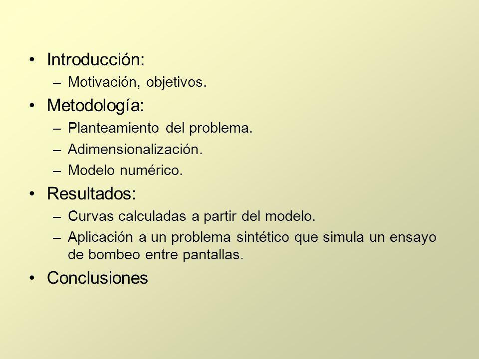 Introducción: –Motivación, objetivos. Metodología: –Planteamiento del problema. –Adimensionalización. –Modelo numérico. Resultados: –Curvas calculadas