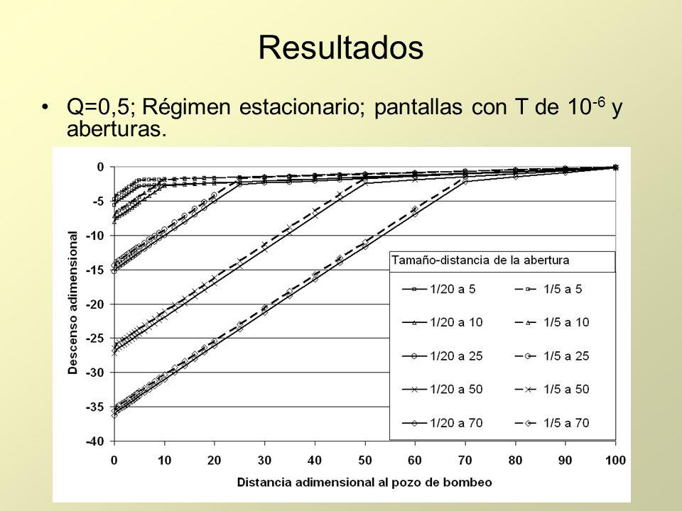 Resultados Q=0,5; Régimen estacionario; pantallas con T de 10 -6 y aberturas.