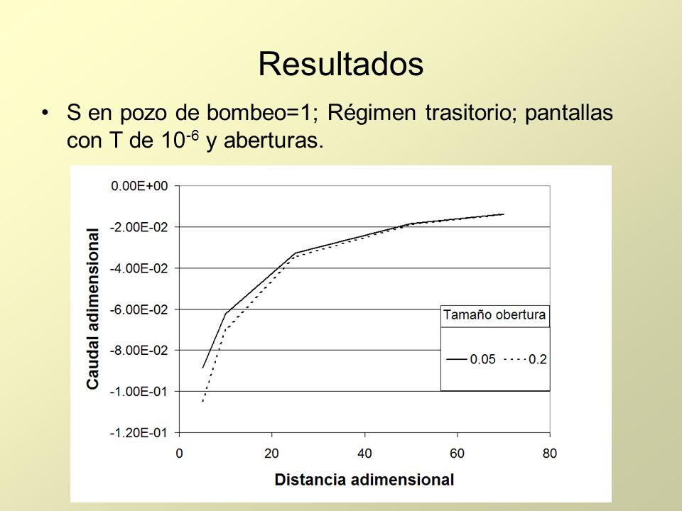 Resultados S en pozo de bombeo=1; Régimen trasitorio; pantallas con T de 10 -6 y aberturas.