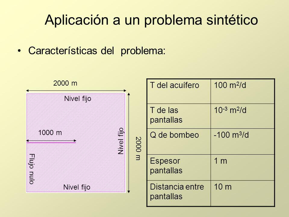 Características del problema: 2000 m 1000 m T del acuífero100 m 2 /d T de las pantallas 10 -3 m 2 /d Q de bombeo-100 m 3 /d Espesor pantallas 1 m Dist
