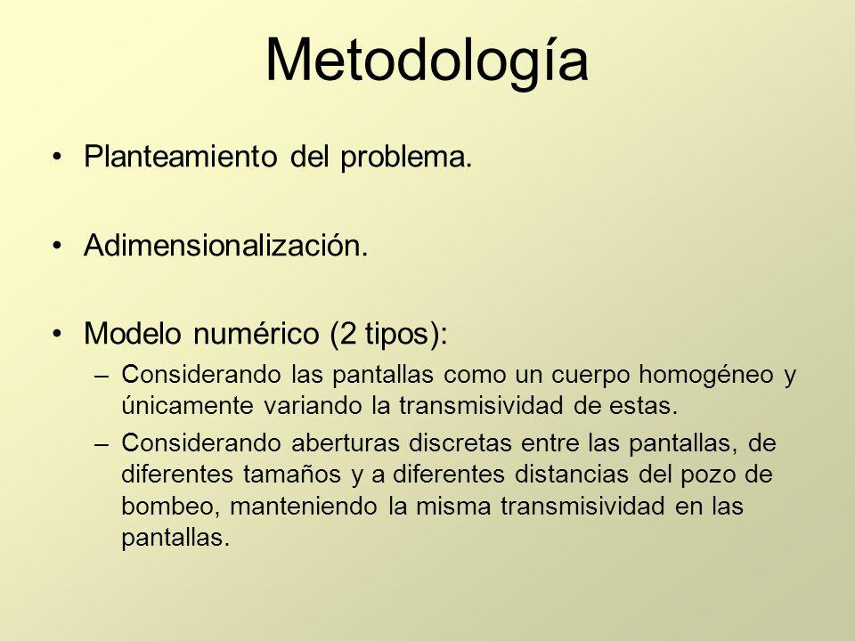 Metodología Planteamiento del problema. Adimensionalización. Modelo numérico (2 tipos): –Considerando las pantallas como un cuerpo homogéneo y únicame