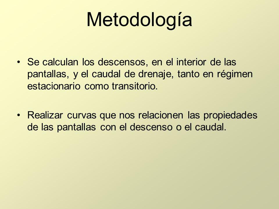 Metodología Se calculan los descensos, en el interior de las pantallas, y el caudal de drenaje, tanto en régimen estacionario como transitorio. Realiz