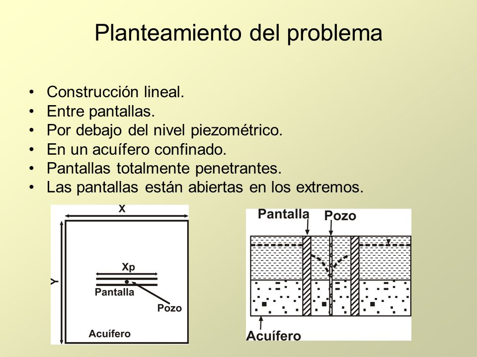 Planteamiento del problema Construcción lineal. Entre pantallas. Por debajo del nivel piezométrico. En un acuífero confinado. Pantallas totalmente pen