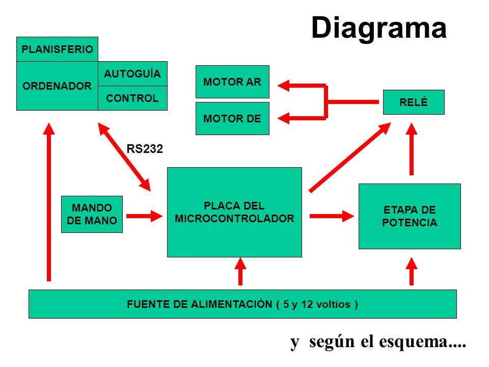 Diagrama MANDO DE MANO PLACA DEL MICROCONTROLADOR ETAPA DE POTENCIA FUENTE DE ALIMENTACIÓN ( 5 y 12 voltios ) ORDENADOR RELÉ MOTOR DE MOTOR AR RS232 P