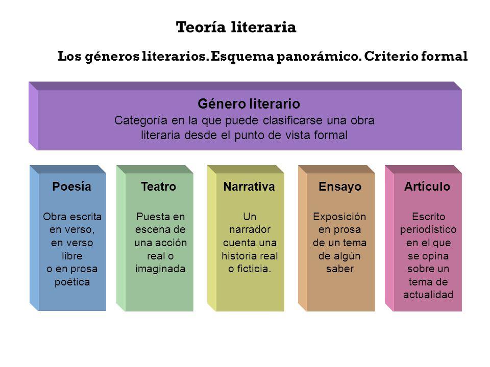 Teoría literaria Los géneros literarios. Esquema panorámico. Criterio formal Género literario Categoría en la que puede clasificarse una obra literari