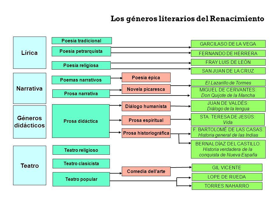Los géneros literarios del Renacimiento Lírica Narrativa Teatro Poesía tradicional Poesía petrarquista Poesía religiosa Prosa narrativa Prosa didáctic