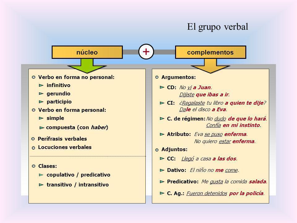 El grupo verbal Verbo en forma no personal: CD: Verbo en forma personal: C. de régimen: Atributo: CI: + núcleocomplementos infinitivo gerundio partici