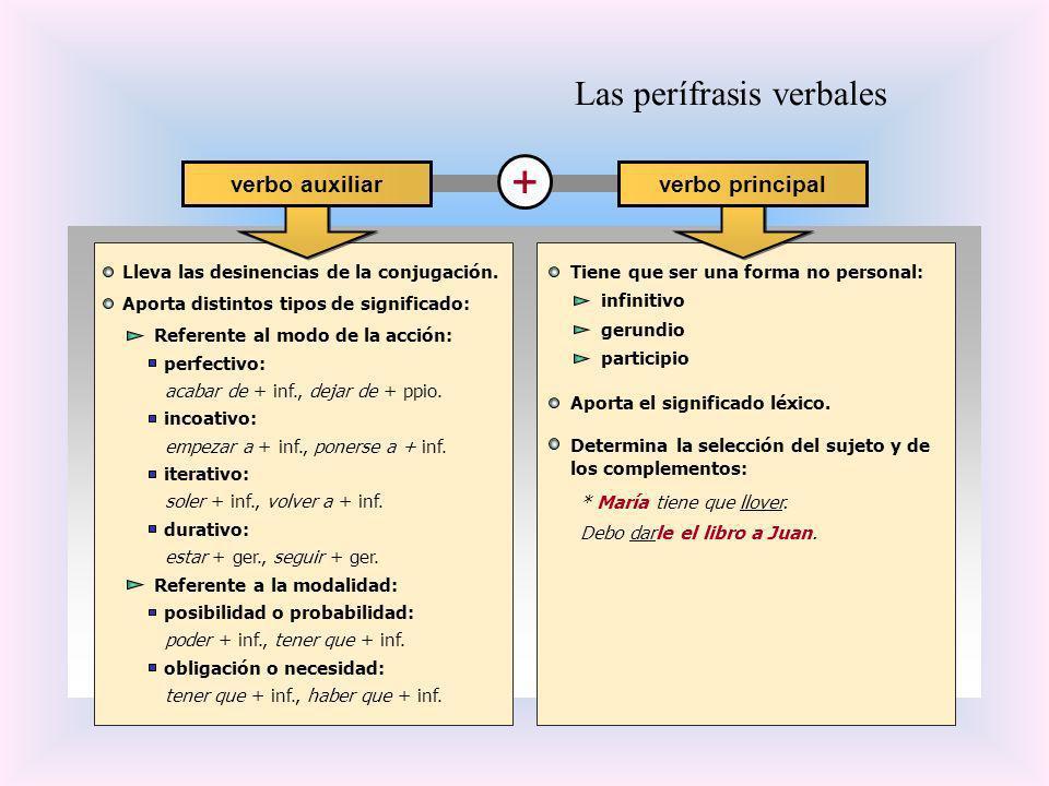 Las perífrasis verbales Lleva las desinencias de la conjugación. Aporta distintos tipos de significado: + verbo auxiliar verbo principal infinitivo ge