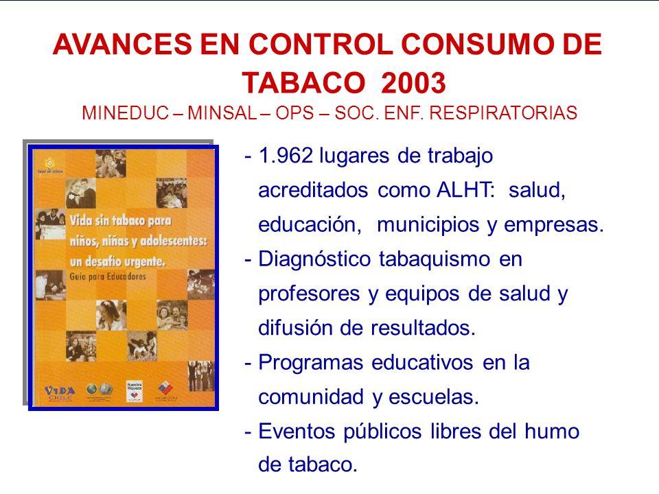 AVANCES EN ALIMENTACION SALUDABLE 2003 JUNAEB – JUNJI – INTEGRA – MINEDUC – MINSAL – INTA - OPS -Kioskos saludables en Escuelas y Centros de Salud -Co