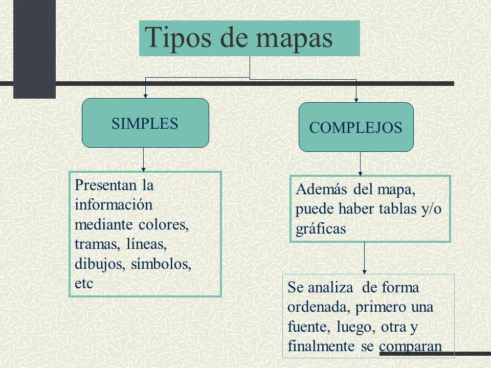 Tipos de mapas SIMPLES COMPLEJOS Presentan la información mediante colores, tramas, líneas, dibujos, símbolos, etc Además del mapa, puede haber tablas