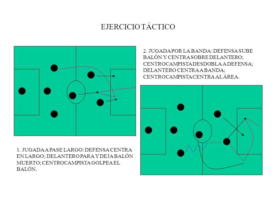 EJERCICIO TÁCTICO 1. JUGADA A PASE LARGO: DEFENSA CENTRA EN LARGO; DELANTERO PARA Y DEJA BALÓN MUERTO; CENTROCAMPISTA GOLPEA EL BALÓN. 2. JUGADA POR L