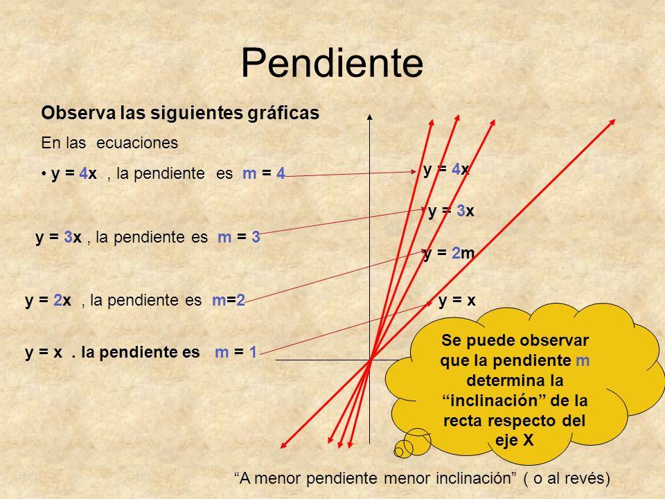 Pendiente En las ecuaciones y = 4x, la pendiente es m = 4 y = 4x y = 3x, la pendiente es m = 3 y = 2x, la pendiente es m=2 y = x.