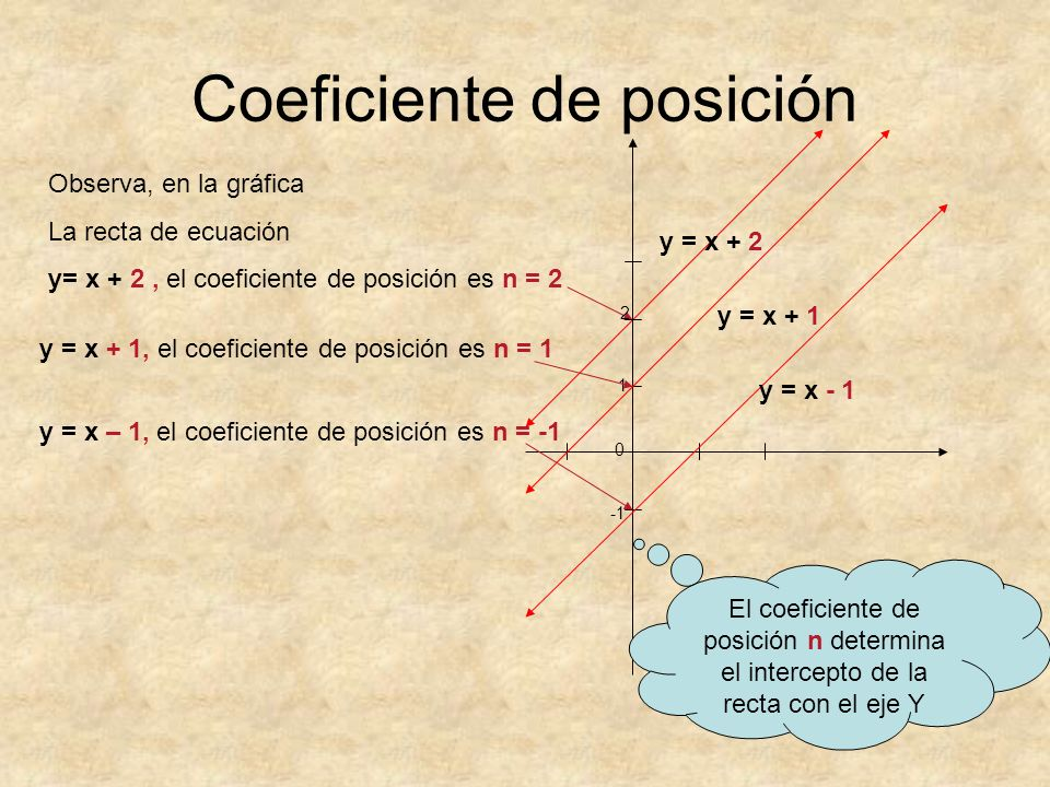 Coeficiente de posición Observa, en la gráfica La recta de ecuación y= x + 2, el coeficiente de posición es n = 2 y = x + 2 2 1 0 y = x + 1, el coefic