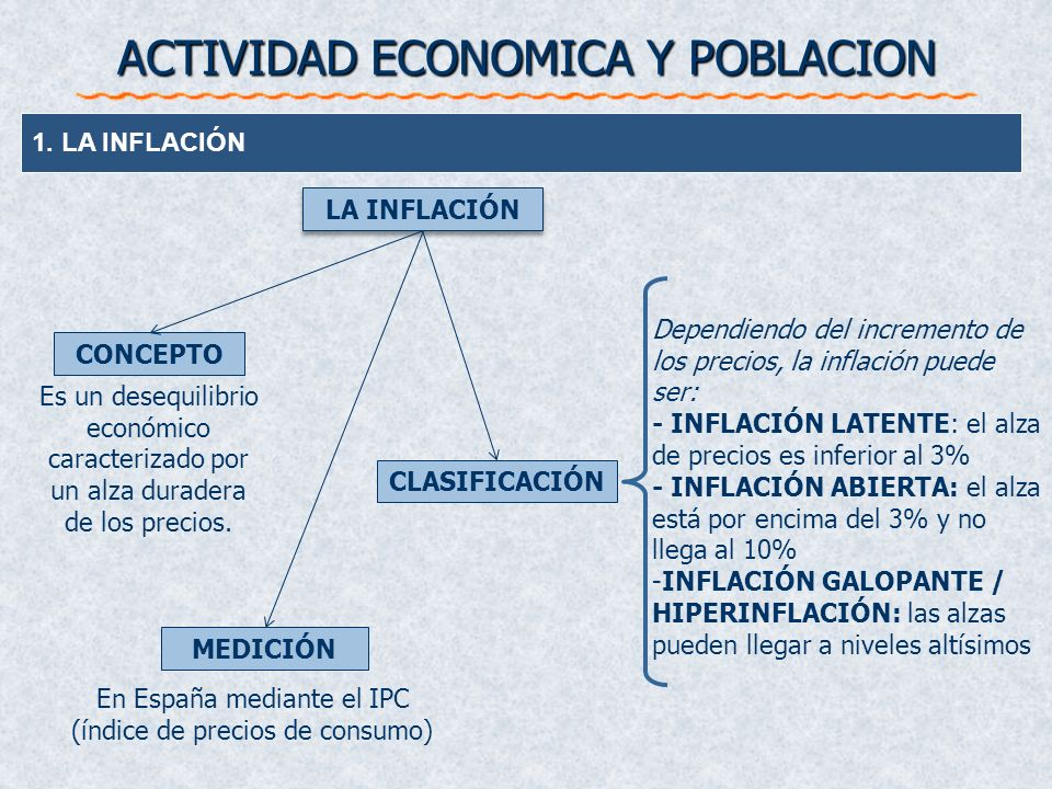 ACTIVIDAD ECONOMICA Y POBLACION 1. LA INFLACIÓN Dependiendo del incremento de los precios, la inflación puede ser: - INFLACIÓN LATENTE: el alza de pre