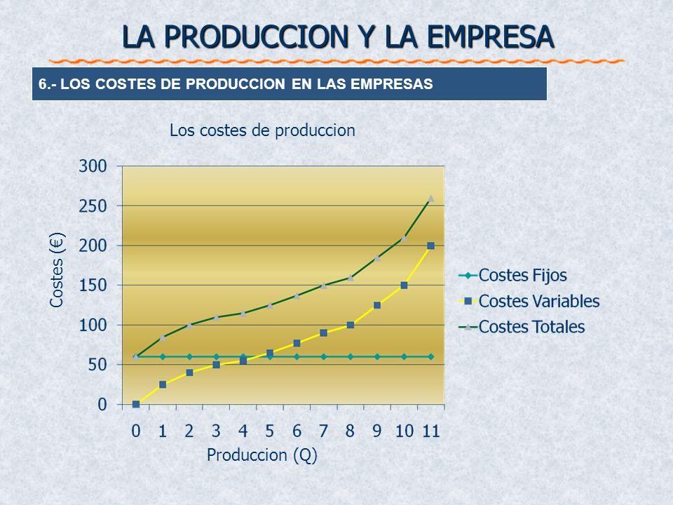 6.- LOS COSTES DE PRODUCCION EN LAS EMPRESAS LA PRODUCCION Y LA EMPRESA Produccion (Q) Costes () Los costes de produccion