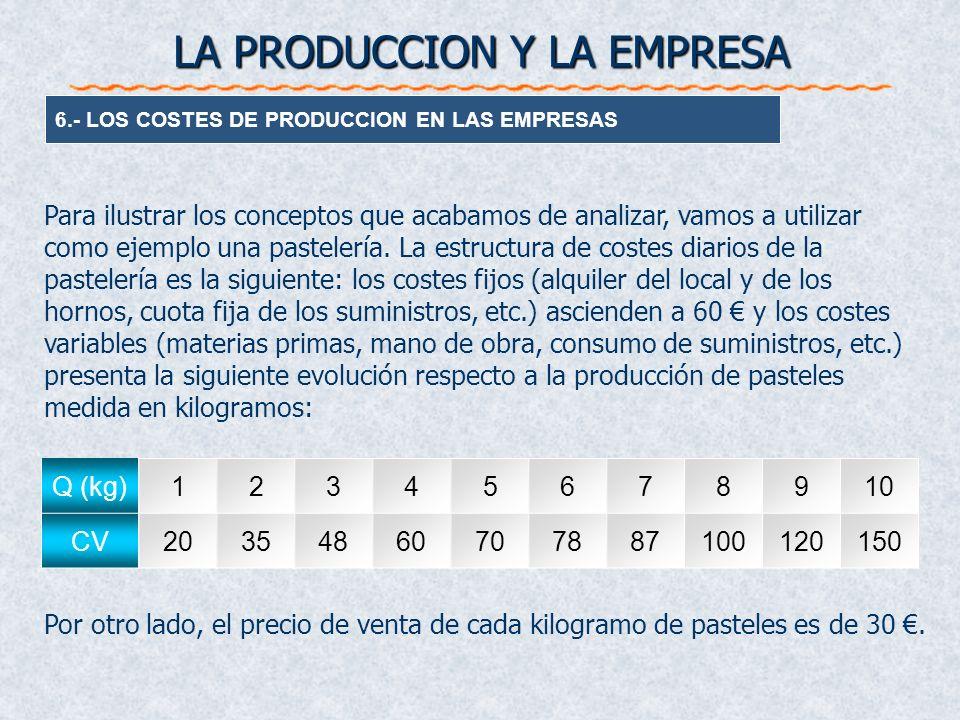 6.- LOS COSTES DE PRODUCCION EN LAS EMPRESAS LA PRODUCCION Y LA EMPRESA Para ilustrar los conceptos que acabamos de analizar, vamos a utilizar como ej