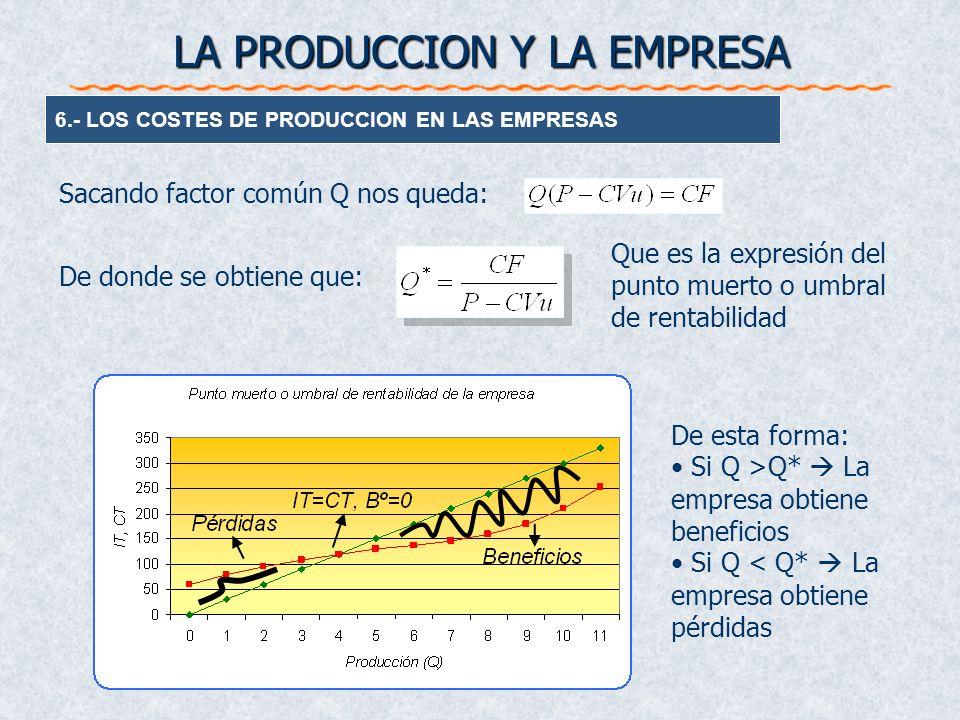 Sacando factor común Q nos queda: De donde se obtiene que: Que es la expresión del punto muerto o umbral de rentabilidad De esta forma: Si Q >Q* La em