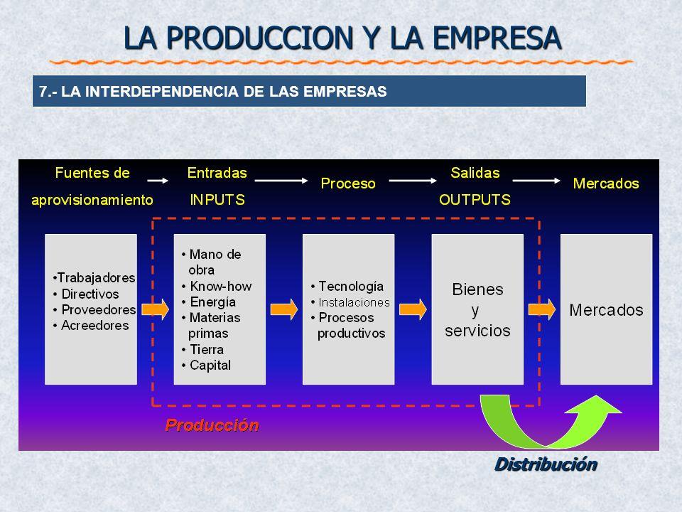 7.- LA INTERDEPENDENCIA DE LAS EMPRESAS Distribución