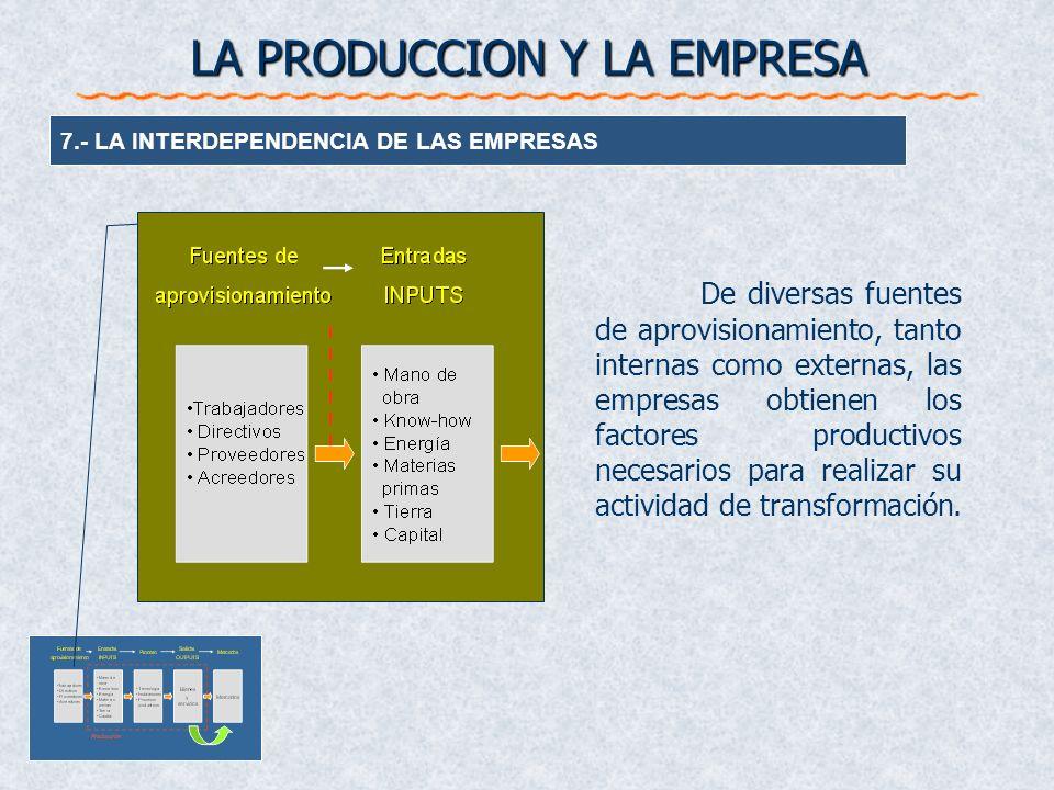 LA PRODUCCION Y LA EMPRESA 7.- LA INTERDEPENDENCIA DE LAS EMPRESAS De diversas fuentes de aprovisionamiento, tanto internas como externas, las empresa