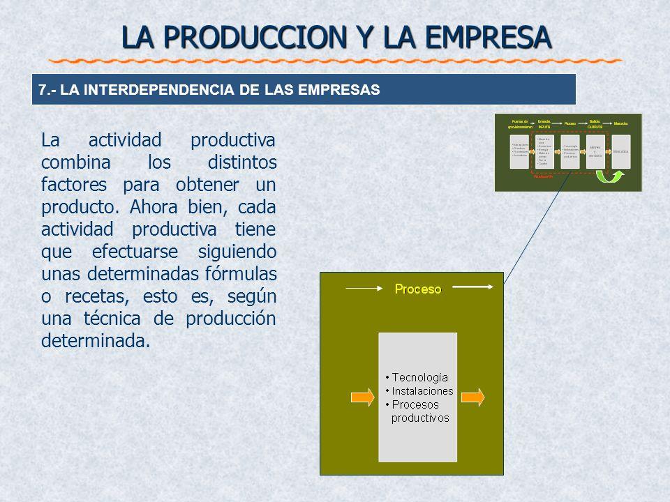 LA PRODUCCION Y LA EMPRESA 7.- LA INTERDEPENDENCIA DE LAS EMPRESAS La actividad productiva combina los distintos factores para obtener un producto. Ah