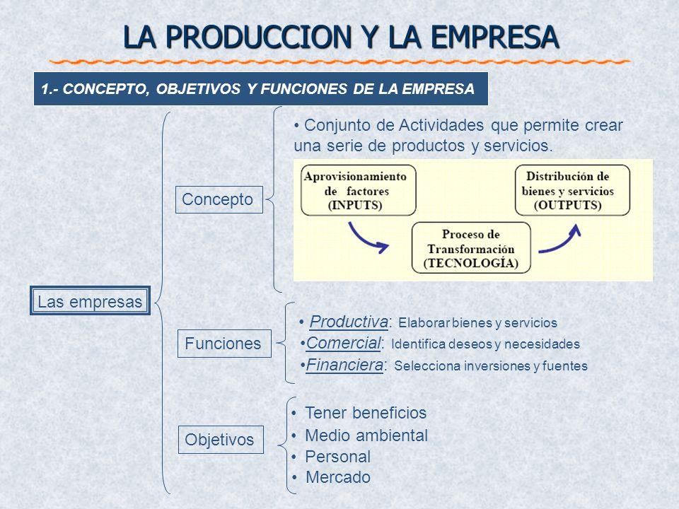 1.- CONCEPTO, OBJETIVOS Y FUNCIONES DE LA EMPRESA Productiva: Elaborar bienes y servicios Tener beneficios Personal Medio ambiental Mercado Conjunto d