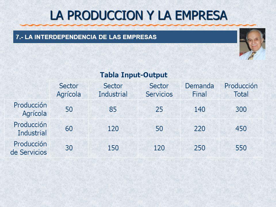 LA PRODUCCION Y LA EMPRESA 7.- LA INTERDEPENDENCIA DE LAS EMPRESAS Tabla Input-Output Sector Agrícola Sector Industrial Sector Servicios Demanda Final