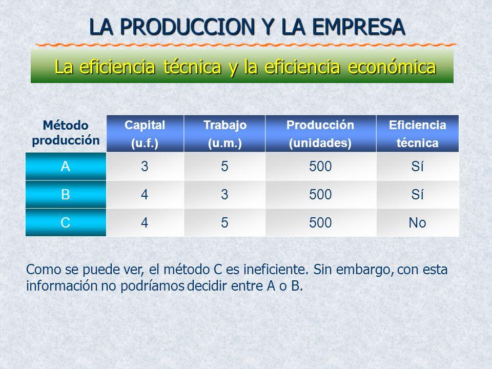 Capital (u.f.) Trabajo (u.m.) Producción (unidades) Eficiencia técnica A35500Sí B43500Sí C45500No Método producción Como se puede ver, el método C es