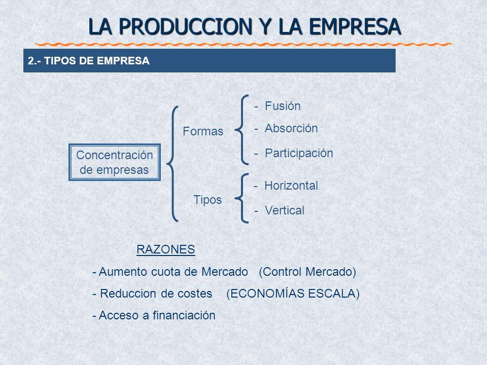 2.- TIPOS DE EMPRESA Concentración de empresas Formas -Fusión -Absorción -Participación Tipos -Horizontal -Vertical LA PRODUCCION Y LA EMPRESA RAZONES